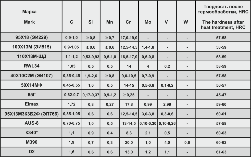 Таблица 1 марки сталей.png