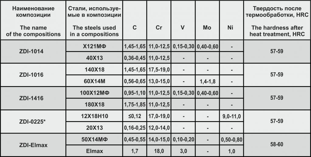 таблица 2 ZDI.png