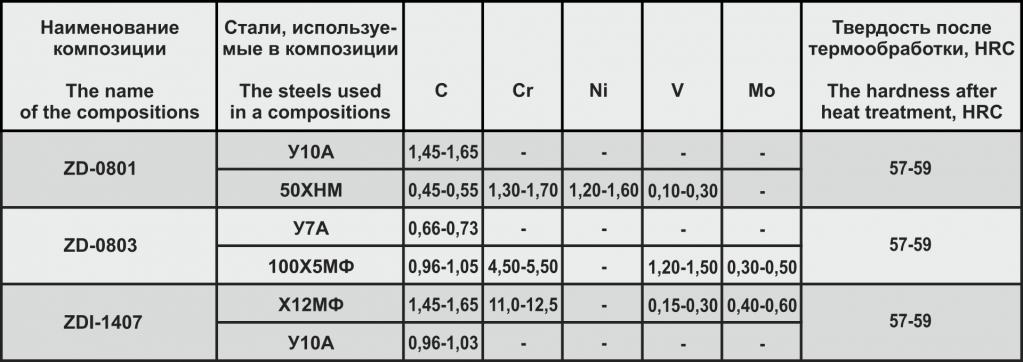 таблица 3 ZD.png